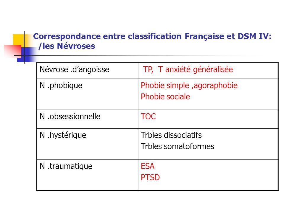 Correspondance entre classification Française et DSM IV: /les Névroses
