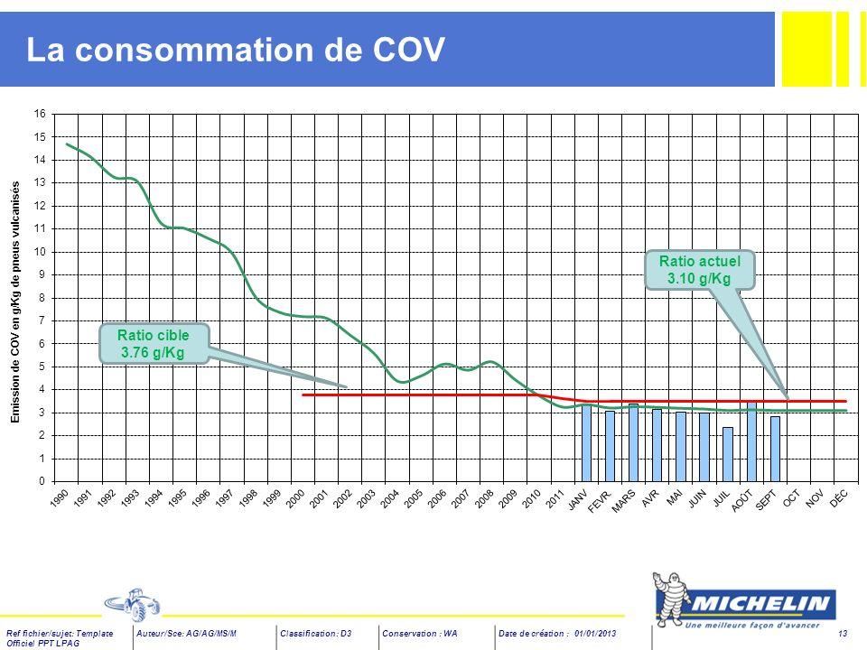 La consommation de COV Ratio actuel 3.10 g/Kg Ratio cible 3.76 g/Kg