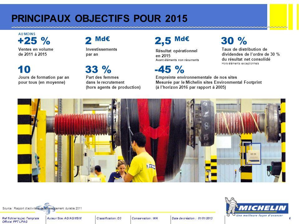PRINCIPAUX OBJECTIFS POUR 2015