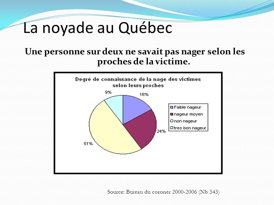 La noyade au Québec Une personne sur deux ne savait pas nager selon les proches de la victime. Source: Bureau du coroner 2000-2006 (Nb 543)