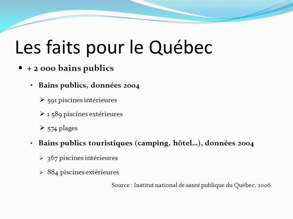 Les faits pour le Québec
