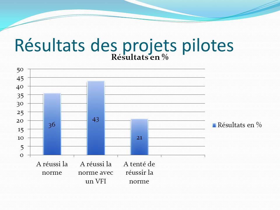 Résultats des projets pilotes