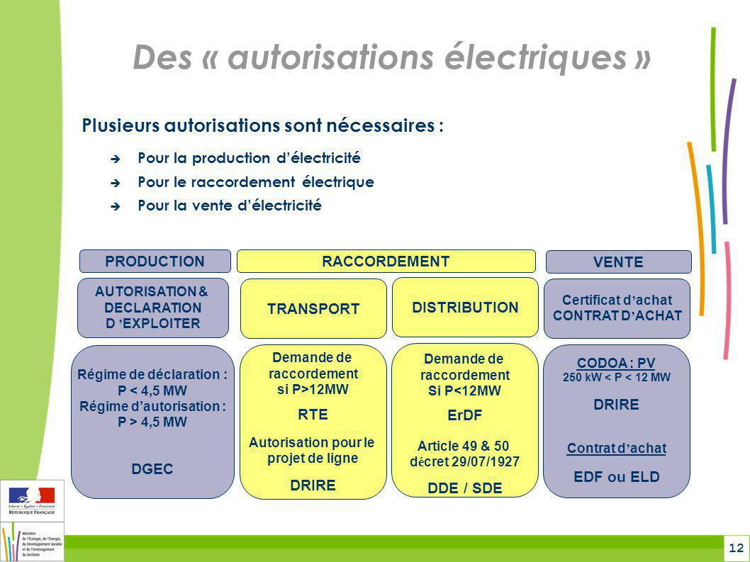 Des « autorisations électriques »