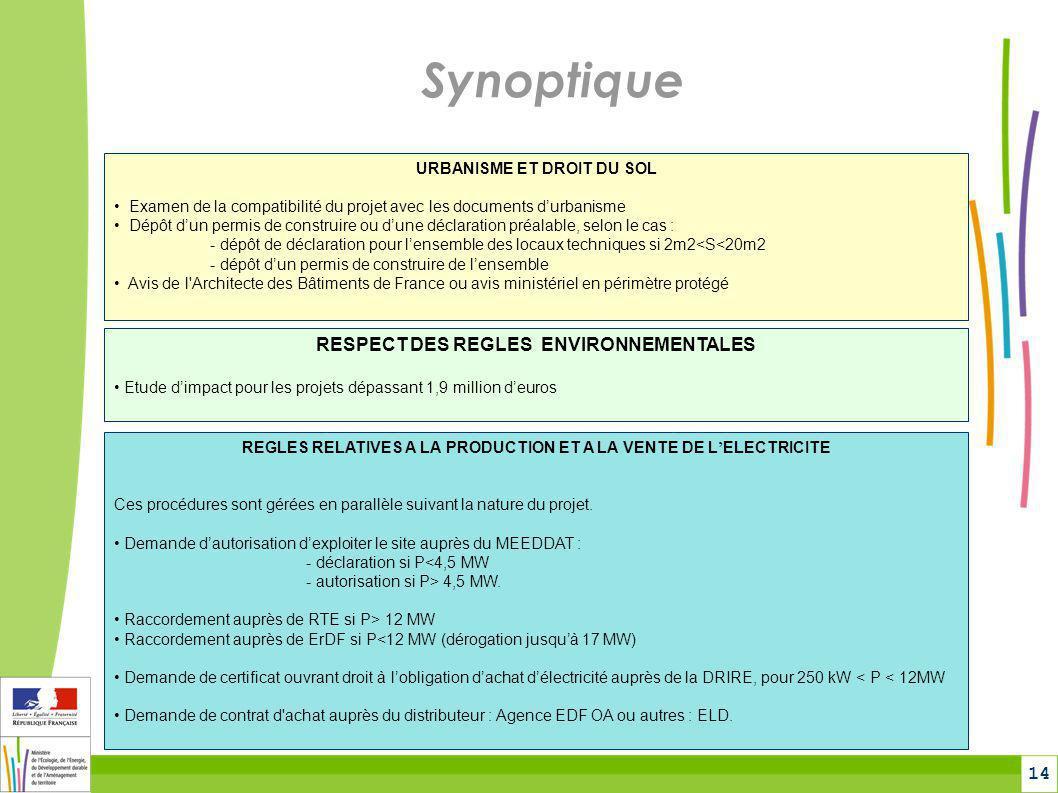 Synoptique RESPECT DES REGLES ENVIRONNEMENTALES