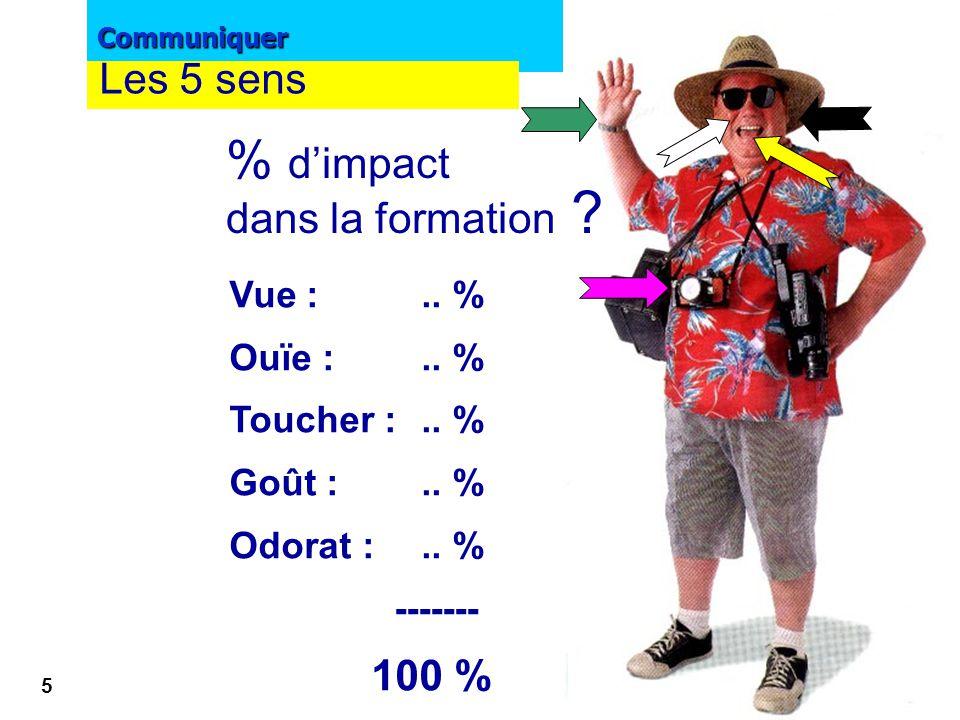 % d'impact Les 5 sens dans la formation 100 % Vue : .. % Ouïe : .. %