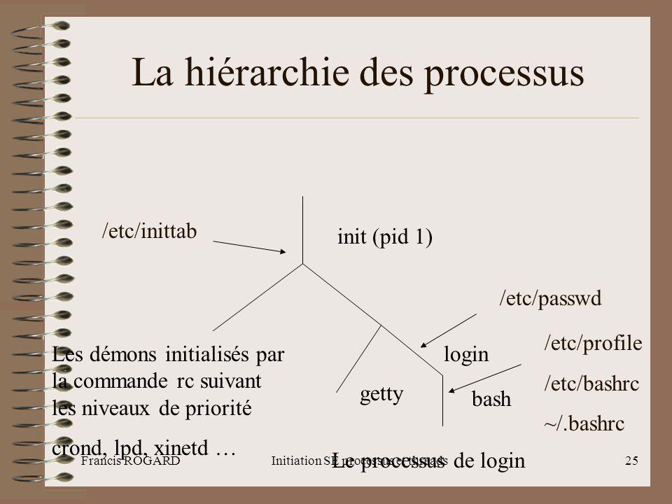 La hiérarchie des processus