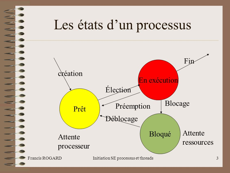 Les états d'un processus