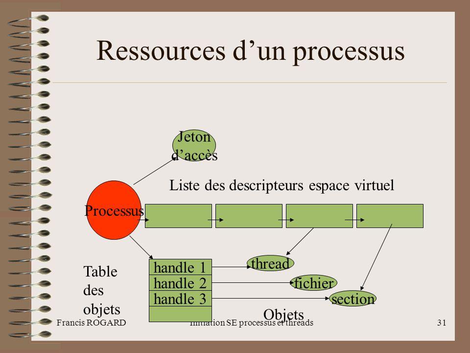Ressources d'un processus