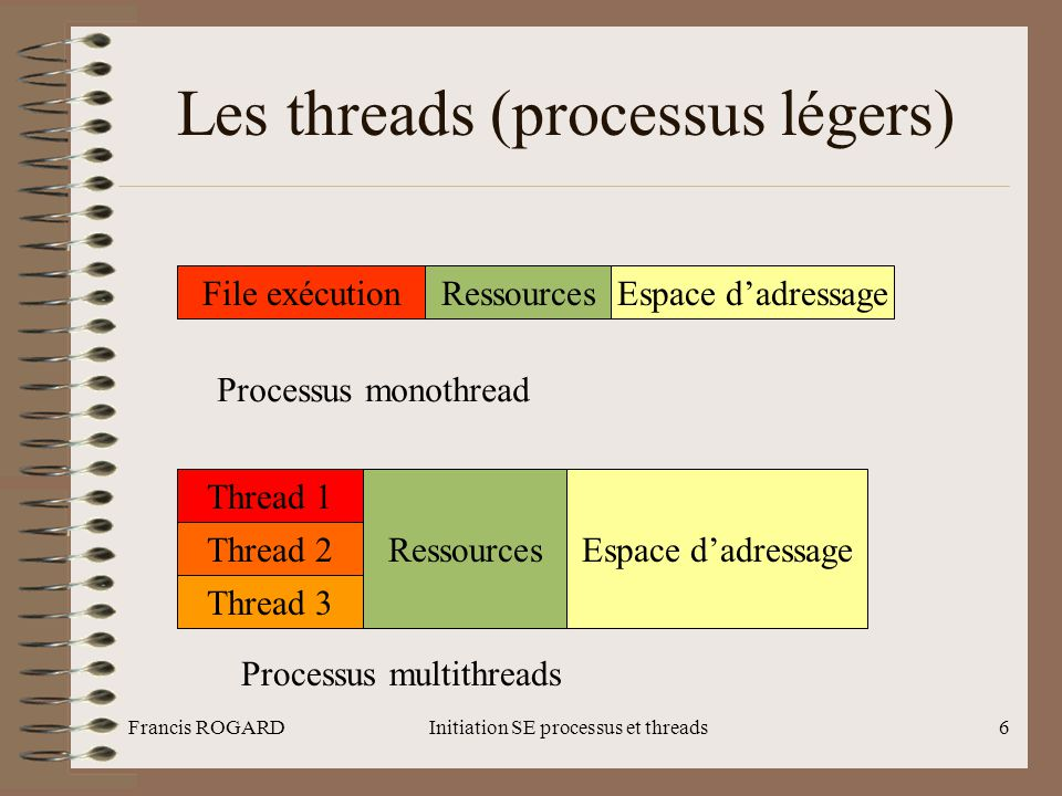 Les threads (processus légers)