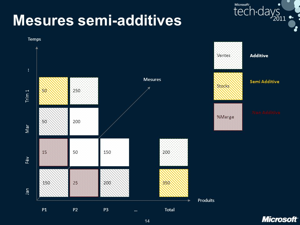 Mesures semi-additives