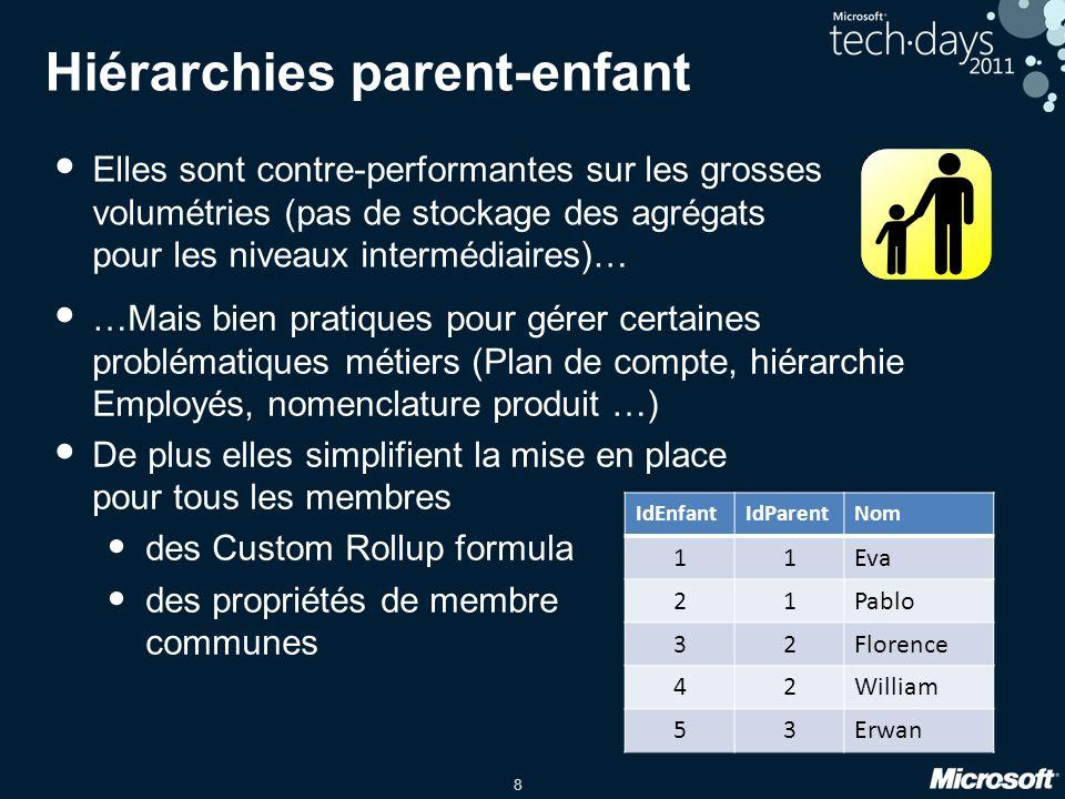 Hiérarchies parent-enfant