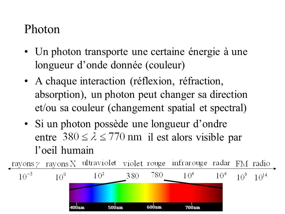 Photon Un photon transporte une certaine énergie à une longueur d'onde donnée (couleur)