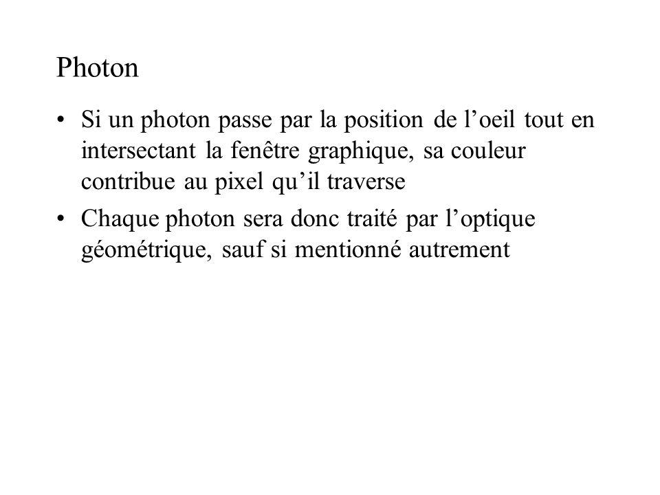 Photon Si un photon passe par la position de l'oeil tout en intersectant la fenêtre graphique, sa couleur contribue au pixel qu'il traverse.