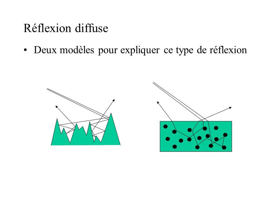 Réflexion diffuse Deux modèles pour expliquer ce type de réflexion
