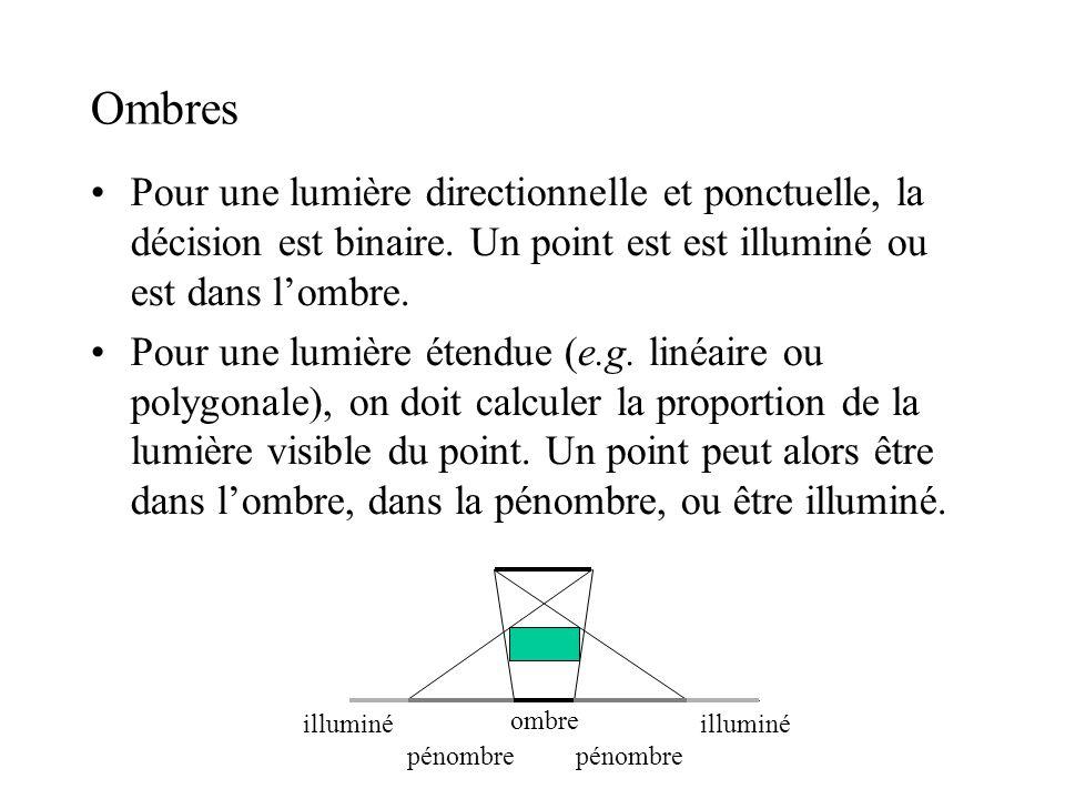 Ombres Pour une lumière directionnelle et ponctuelle, la décision est binaire. Un point est est illuminé ou est dans l'ombre.