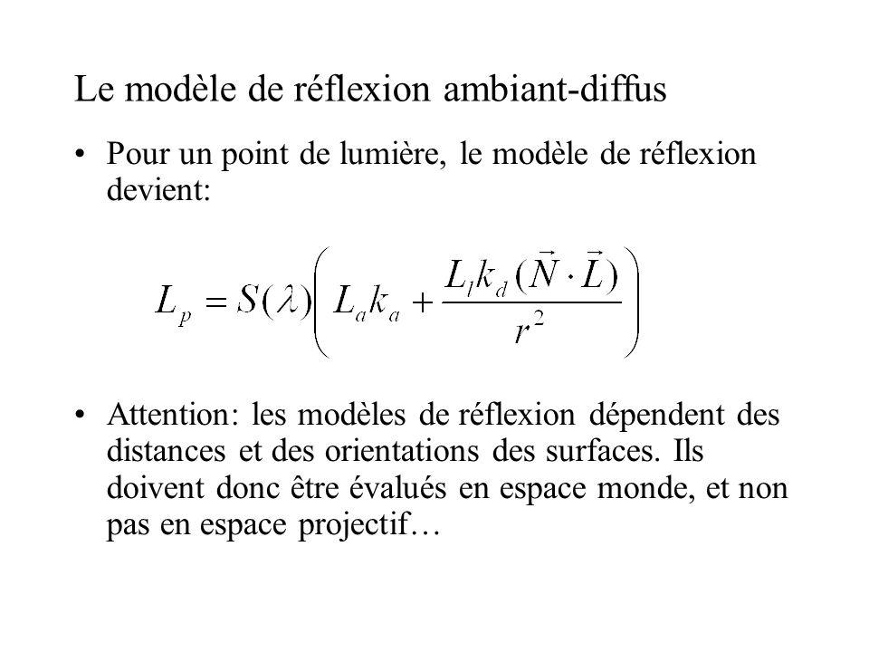 Le modèle de réflexion ambiant-diffus