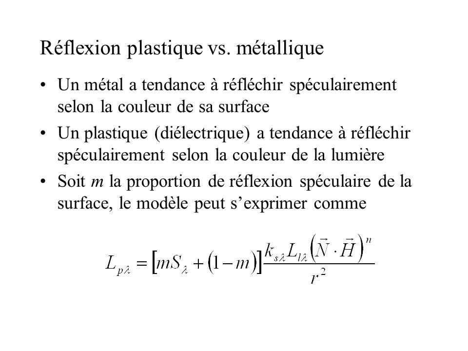 Réflexion plastique vs. métallique