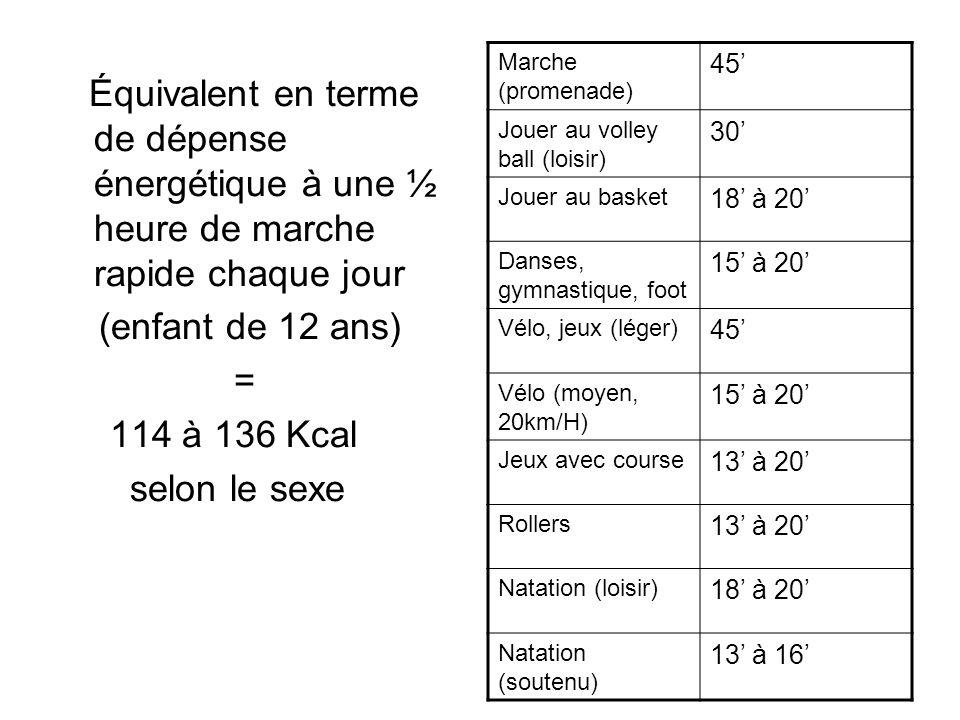 Marche (promenade) 45' Jouer au volley ball (loisir) 30' Jouer au basket. 18' à 20' Danses, gymnastique, foot.