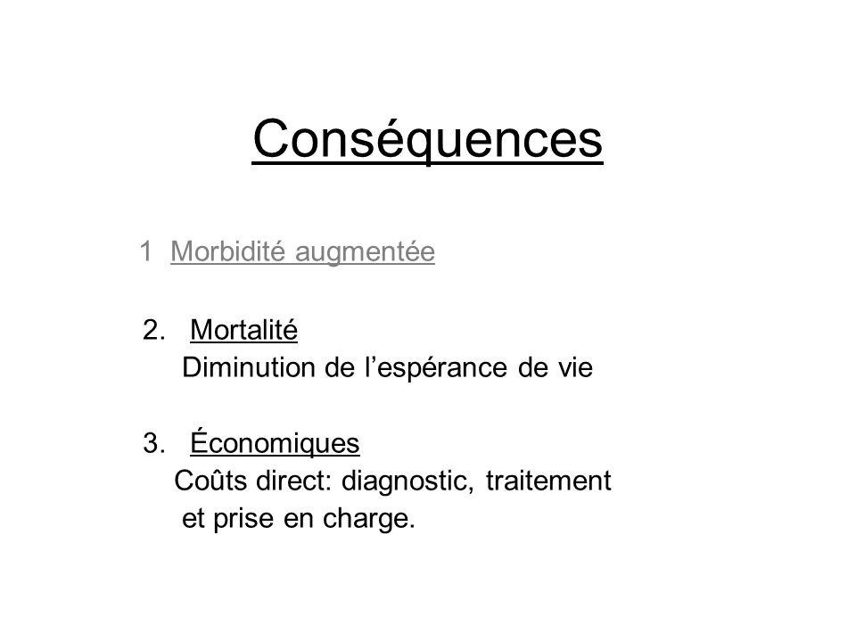Conséquences 1. Morbidité augmentée 2. Mortalité