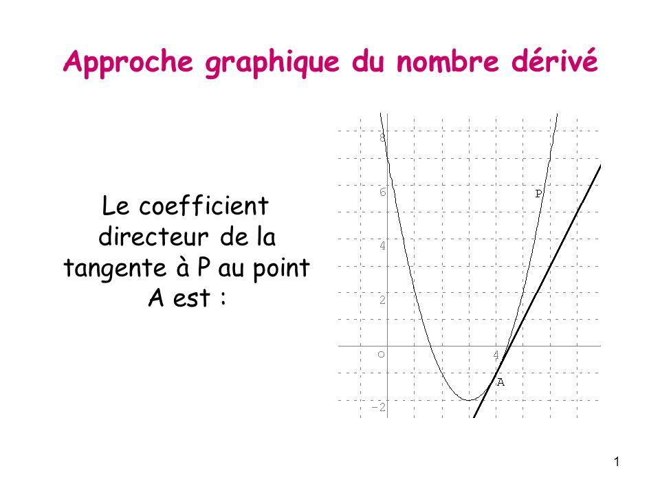 Approche graphique du nombre dérivé