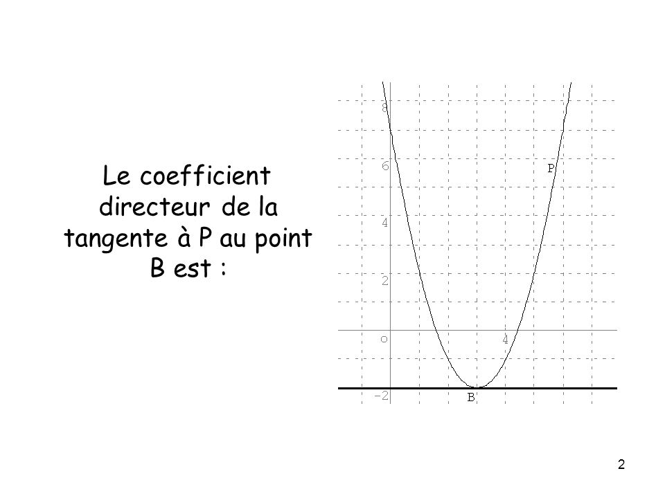 Le coefficient directeur de la tangente à P au point B est :