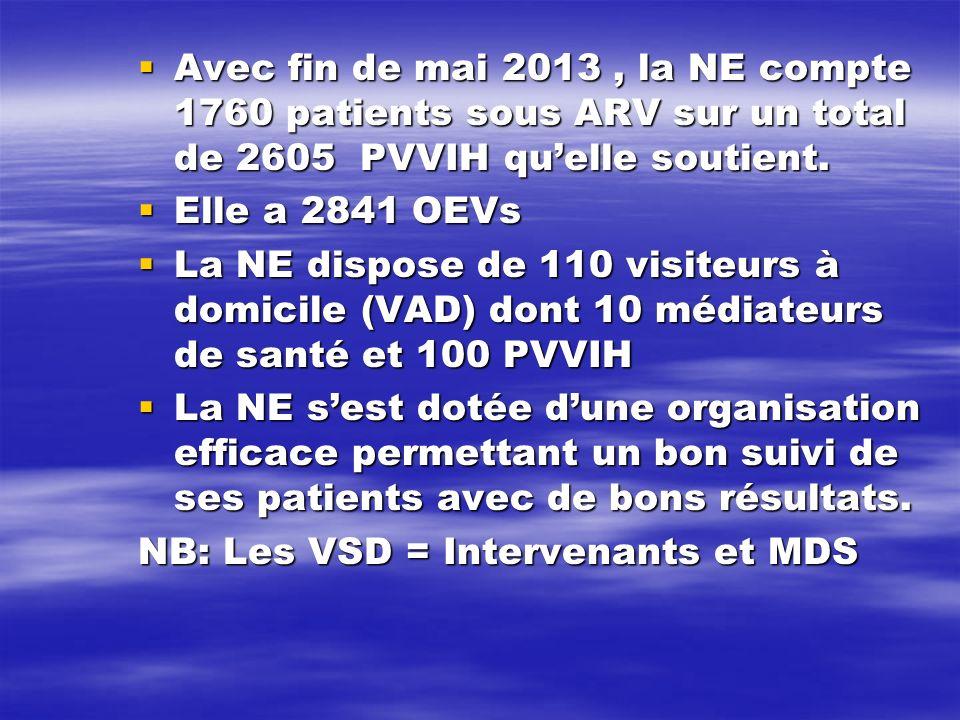 Avec fin de mai 2013 , la NE compte 1760 patients sous ARV sur un total de 2605 PVVIH qu'elle soutient.
