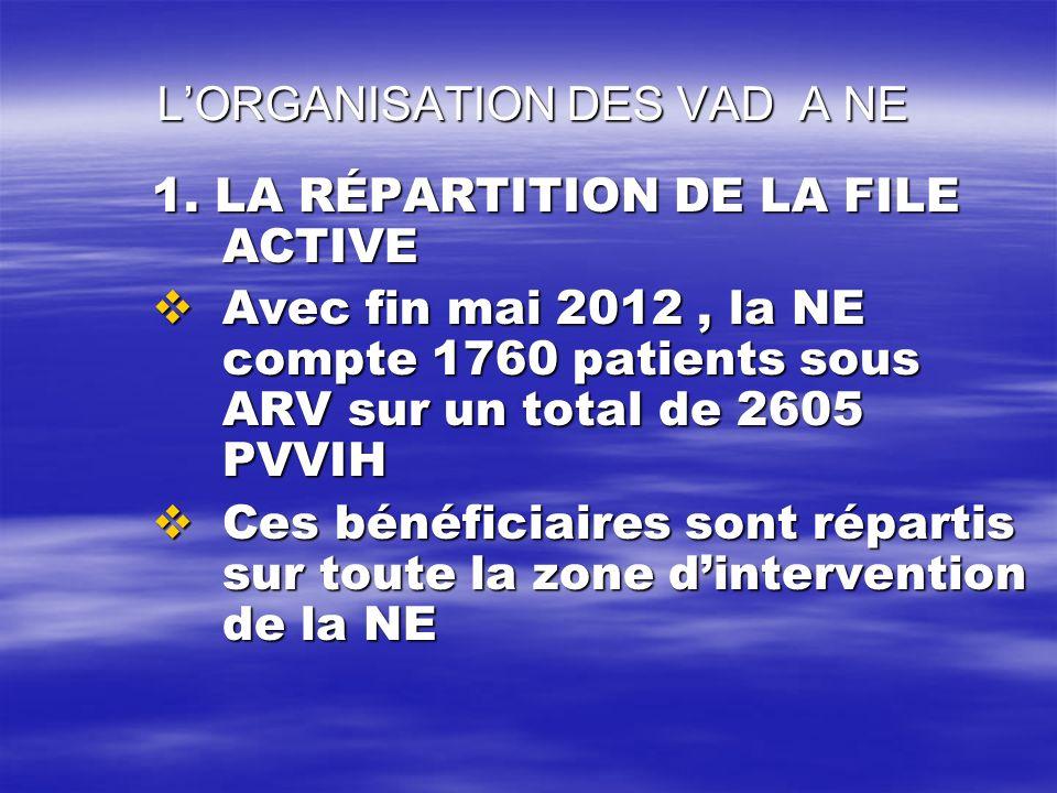L'ORGANISATION DES VAD A NE