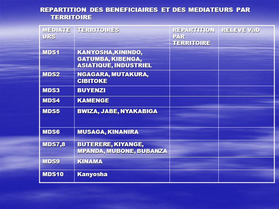 REPARTITION DES BENEFICIAIRES ET DES MEDIATEURS PAR TERRITOIRE