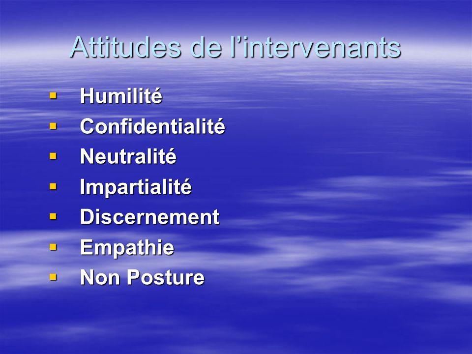 Attitudes de l'intervenants