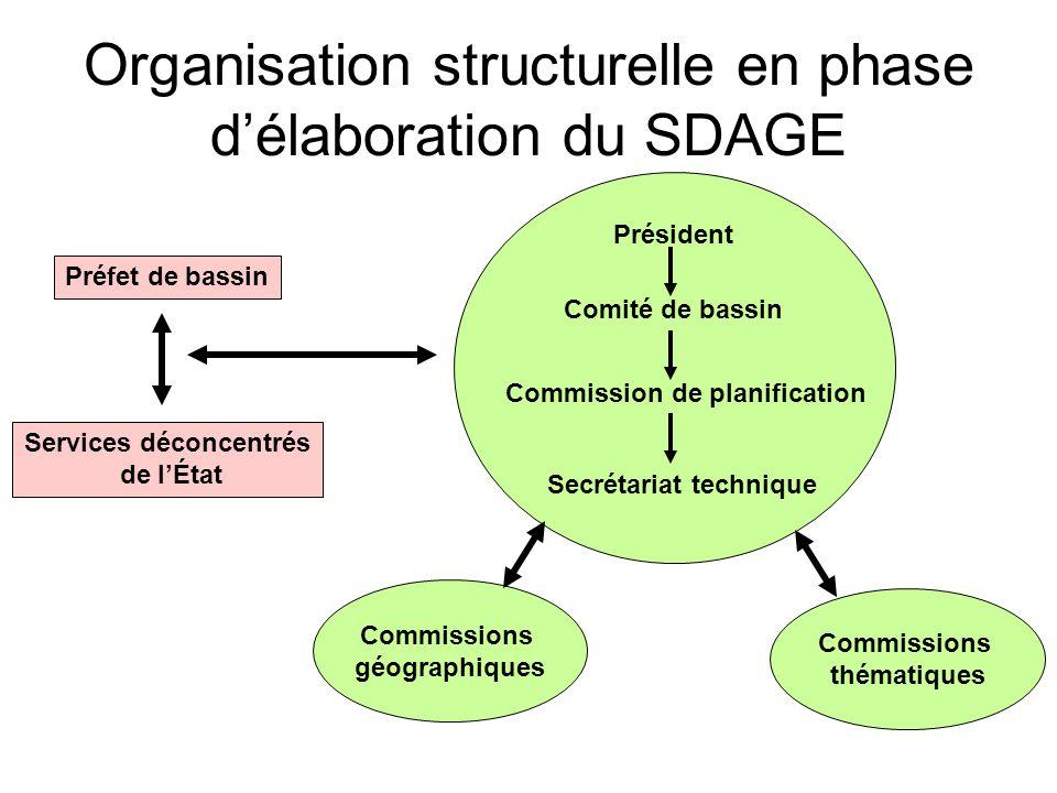 Organisation structurelle en phase d'élaboration du SDAGE