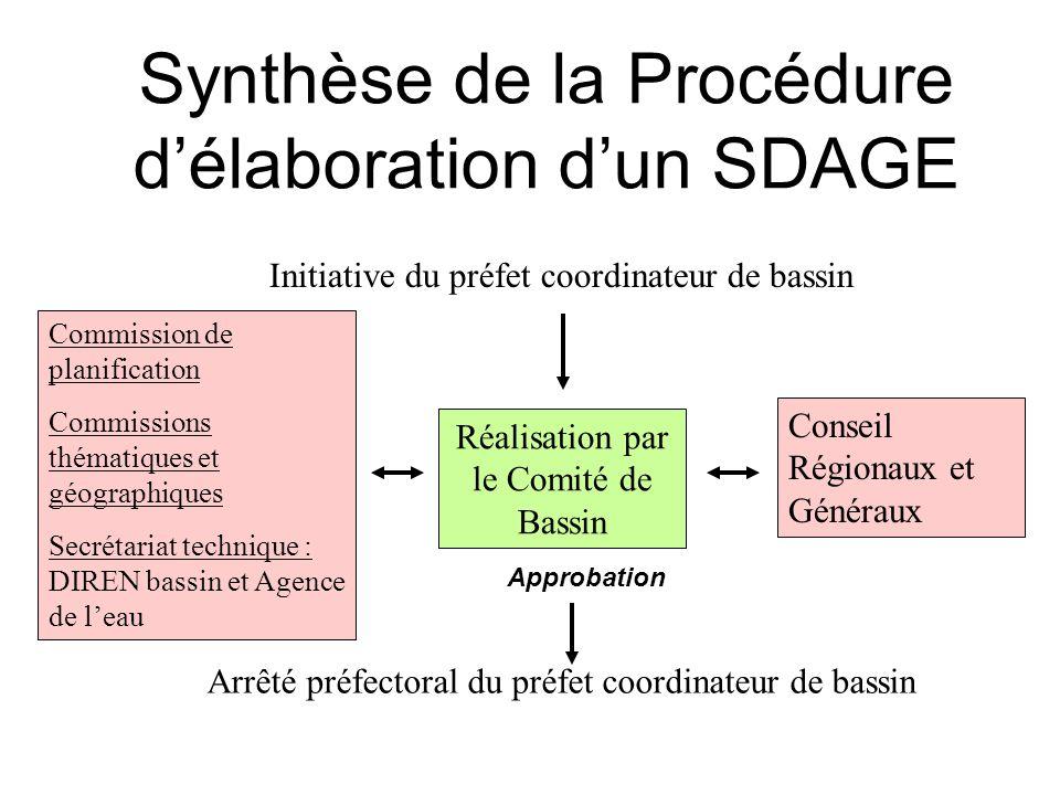 Synthèse de la Procédure d'élaboration d'un SDAGE