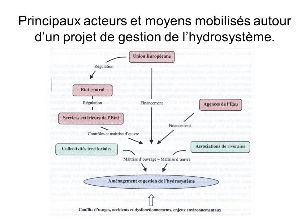 Principaux acteurs et moyens mobilisés autour d'un projet de gestion de l'hydrosystème.