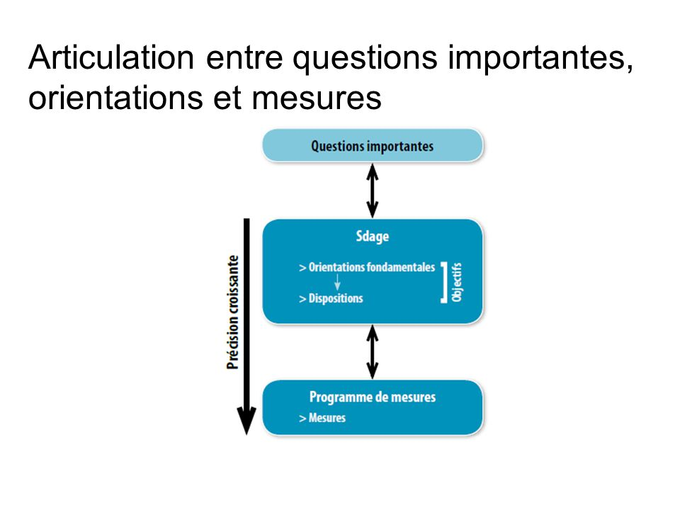 Articulation entre questions importantes,