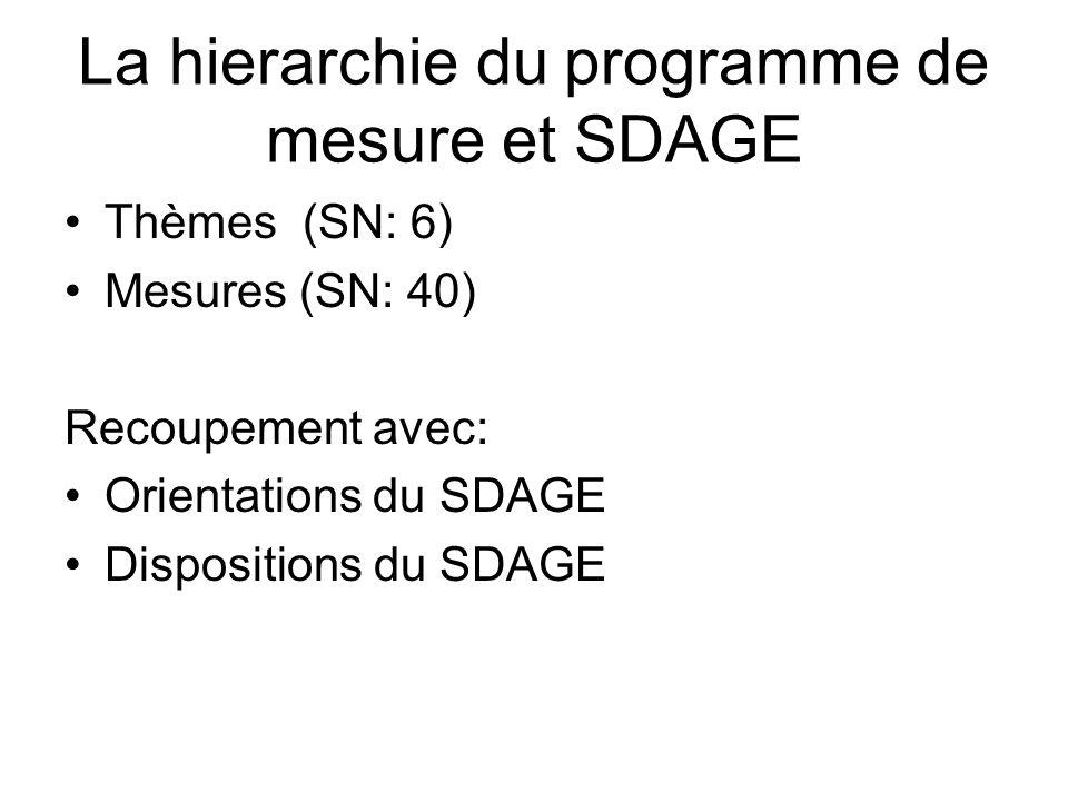 La hierarchie du programme de mesure et SDAGE