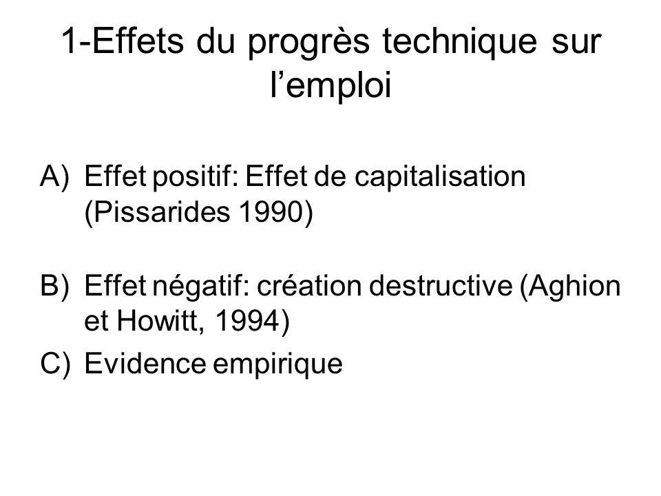 1-Effets du progrès technique sur l'emploi