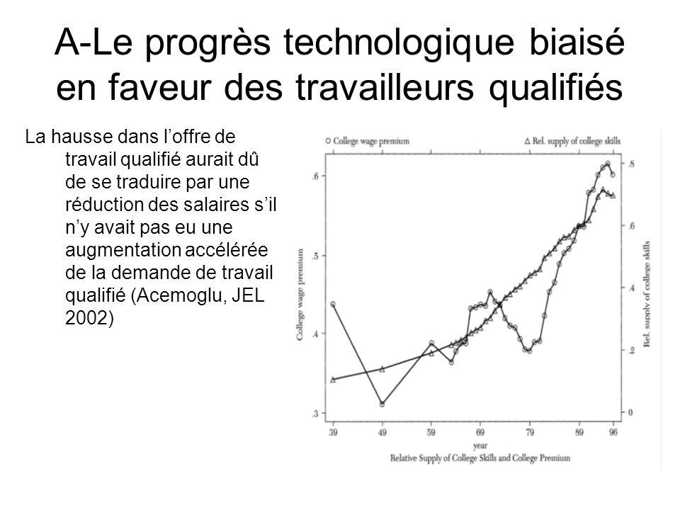A-Le progrès technologique biaisé en faveur des travailleurs qualifiés