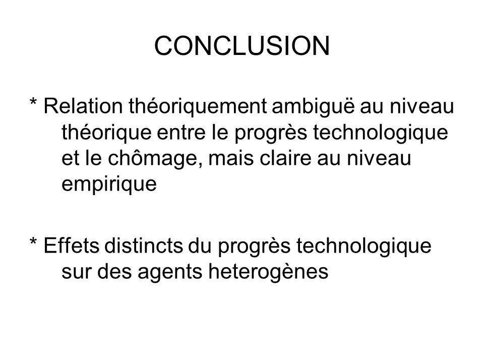 CONCLUSION * Relation théoriquement ambiguë au niveau théorique entre le progrès technologique et le chômage, mais claire au niveau empirique.