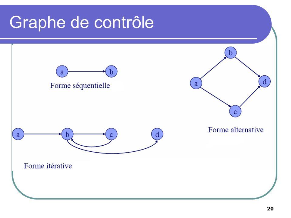 Graphe de contrôle