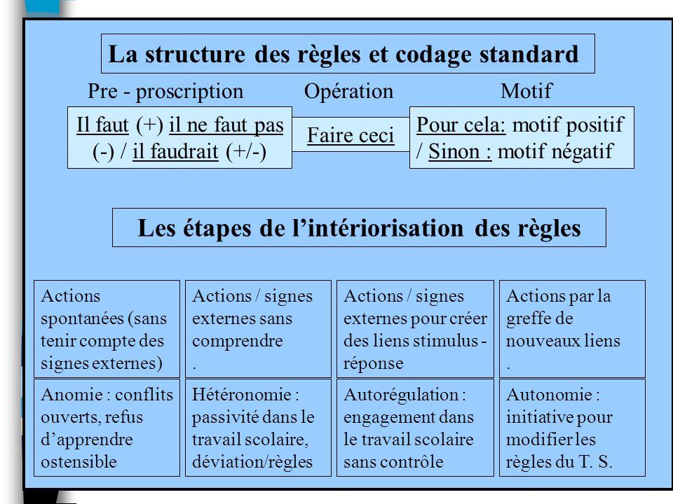 Les étapes de l'intériorisation des règles