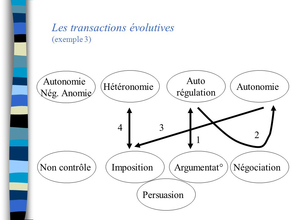 Les transactions évolutives