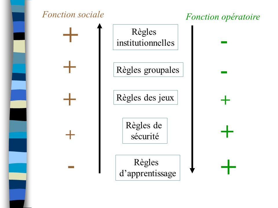 + + + + + - - - + + Fonction sociale Fonction opératoire Règles