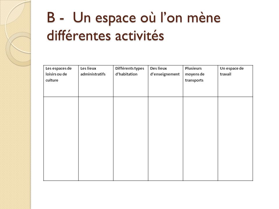 B - Un espace où l'on mène différentes activités
