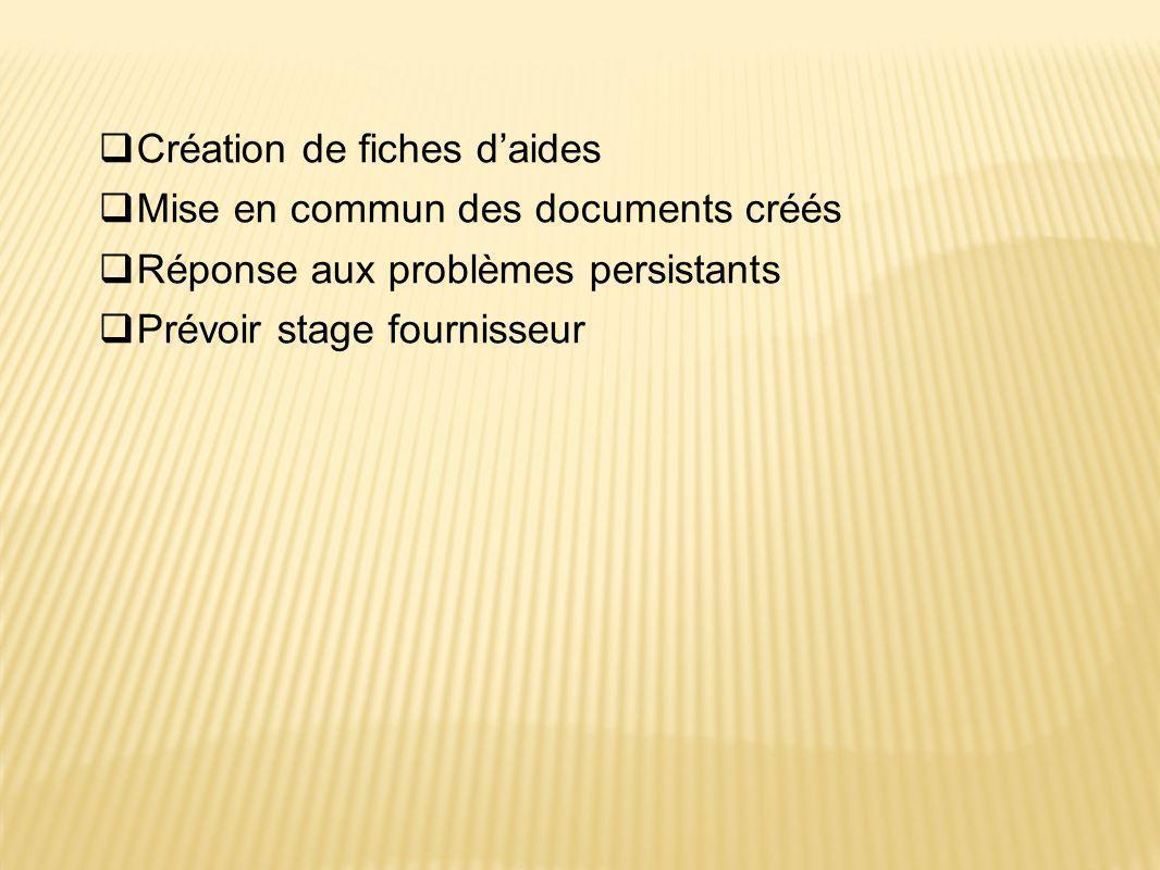 Création de fiches d'aides Mise en commun des documents créés