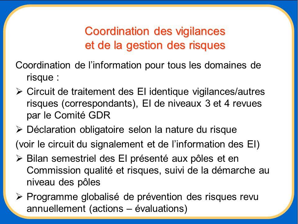 Coordination des vigilances et de la gestion des risques