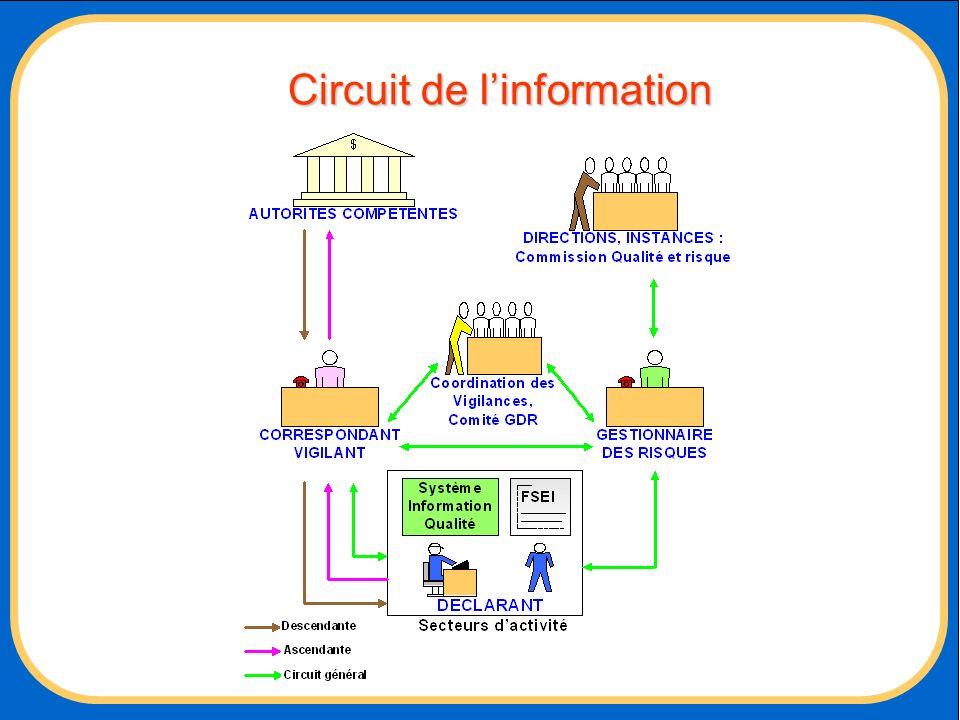 Circuit de l'information