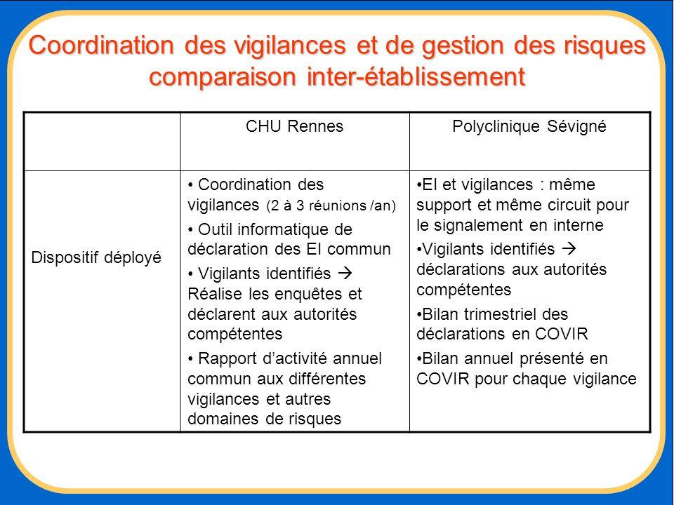 Coordination des vigilances et de gestion des risques comparaison inter-établissement