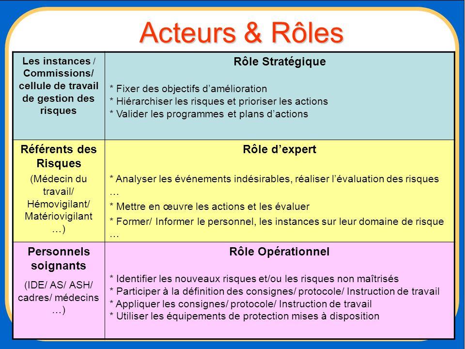 Acteurs & Rôles Rôle Stratégique Référents des Risques Rôle d'expert