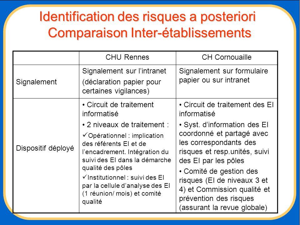 Identification des risques a posteriori Comparaison Inter-établissements
