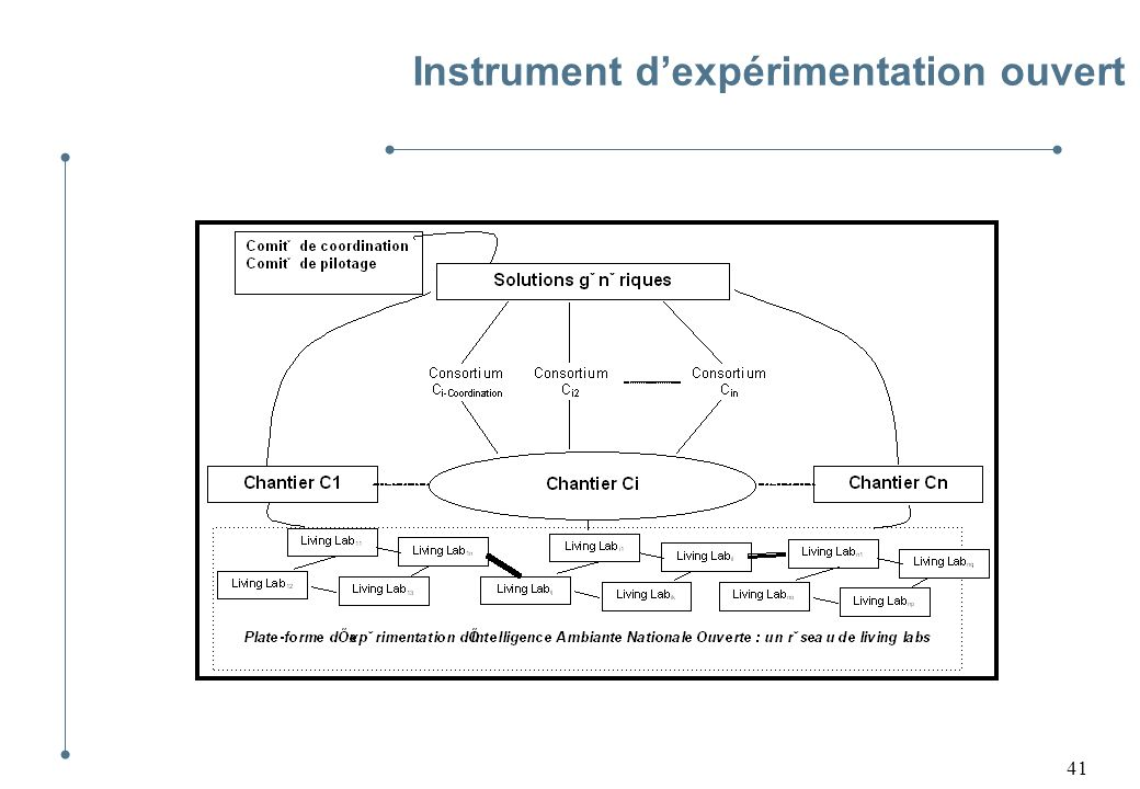 Instrument d'expérimentation ouvert