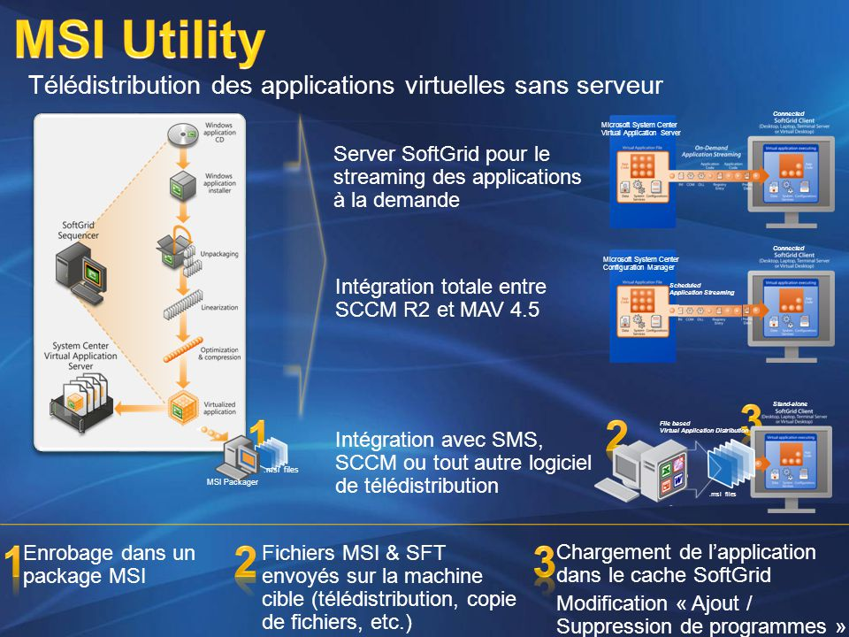 4/2/2017 12:44 PM MSI Utility. Télédistribution des applications virtuelles sans serveur. Connected.